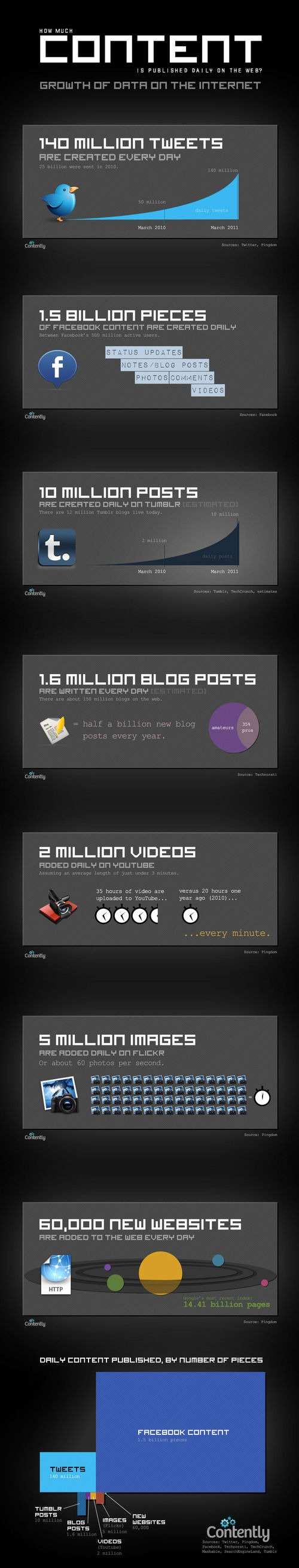 How Much Content Is On The Web? [Infographic]