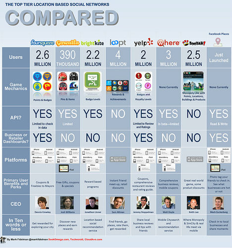 Foursquare vs Facebook vs Gowalla vs Yelp vs BrightKite vs. Where.com vs Booyah vs. Loopt comparison guide [infographic]