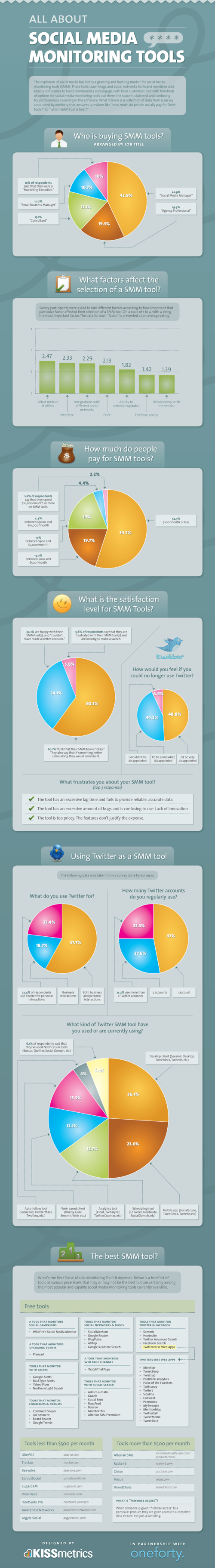 What Are The Best Social Media Monitoring Tools? [infographic]