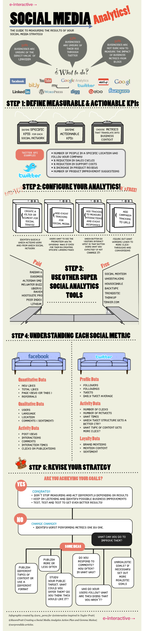 Social Media Analytics [Infographic]