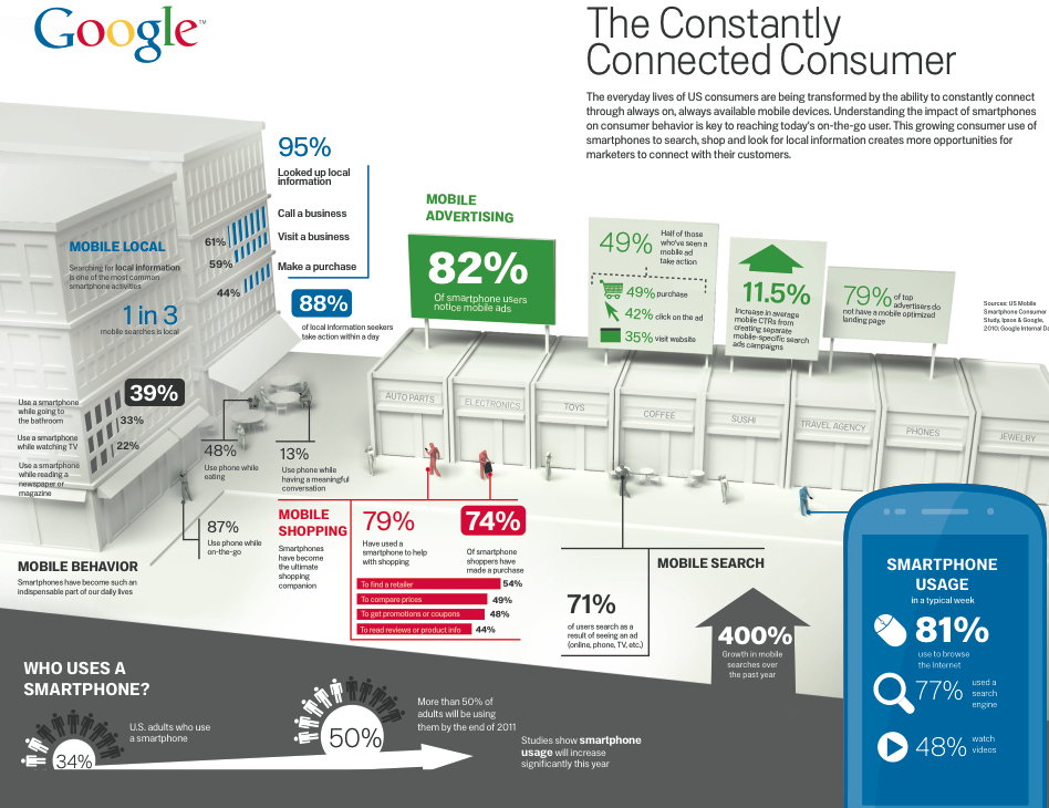 Google: The Constantly Connected Consumer [infographic]