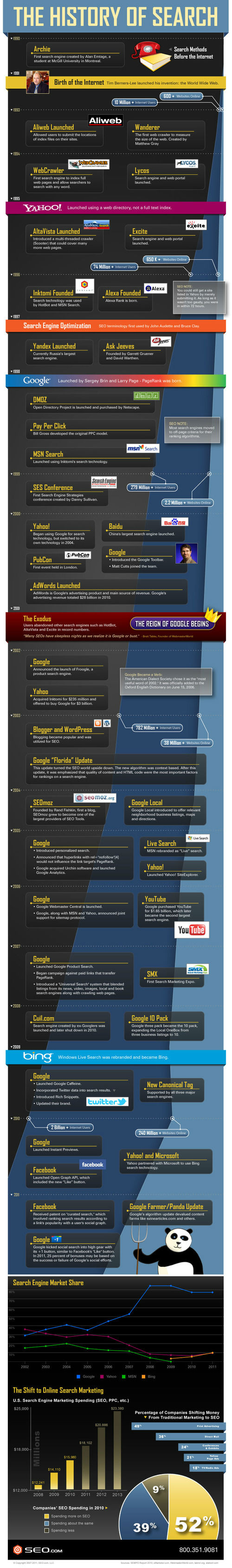The Histrory of Search [infographic]