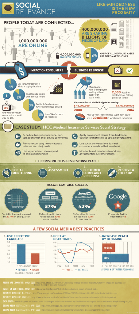 The Rise of Social Relevance [infographic]