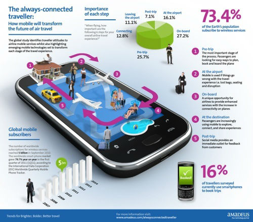 How mobile will transform the future of air travel [INFOGRAPHIC]