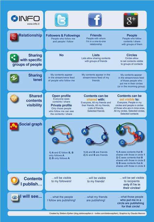 Google+, Facebook und Twitter im Vergleich [Infographic]