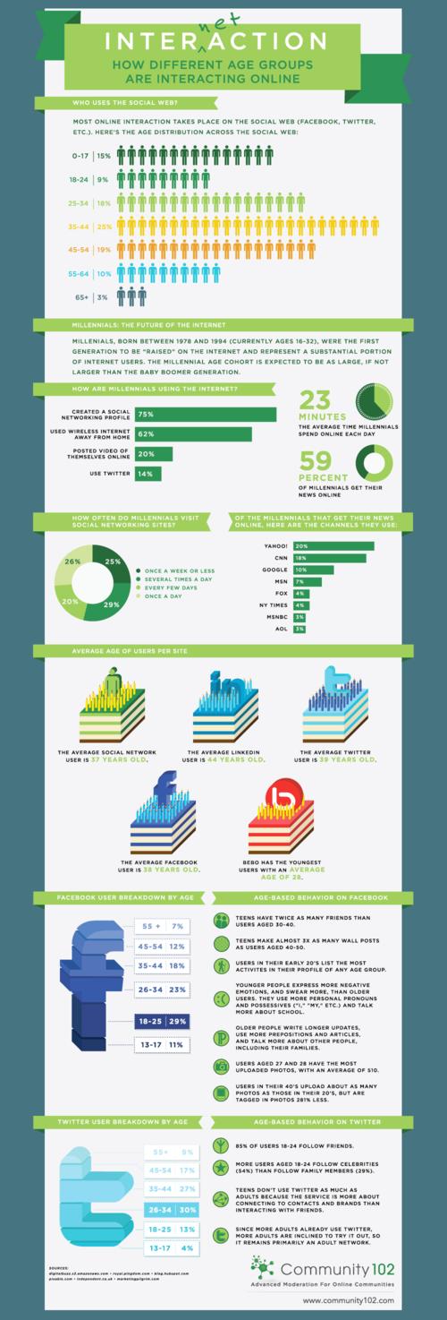 Altersstruktur in sozialen Netzwerken [infographic]