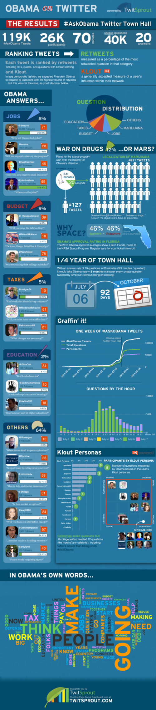 Obama on Twitter [infographic]