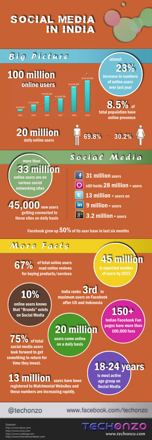 Power of Social Media in INDIA [INFOGRAPHIC]