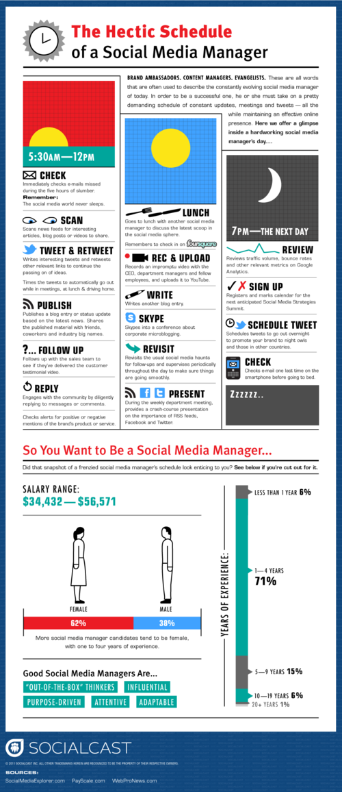 The hectic schedule of a Socail Media Manager [infographic]