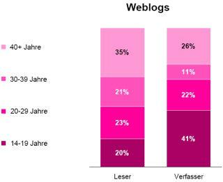 tns infratest: Web 2.0 – Wer sind die Nutzer des Mitmach-Webs?