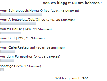 Von wo bloggst du am liebsten?
