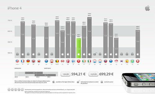 Apple iPhone 4 Preise im Ausland